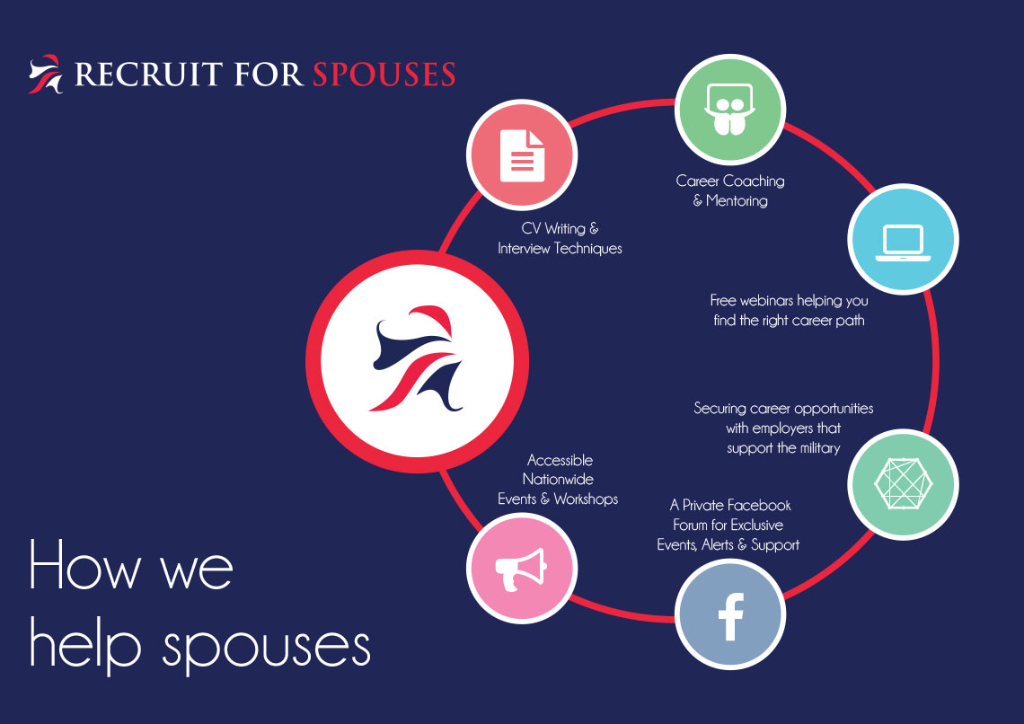 for spouses recruit for spouses the opportunities we provide range from interview techniques and career coaching to networking events employers that support our community